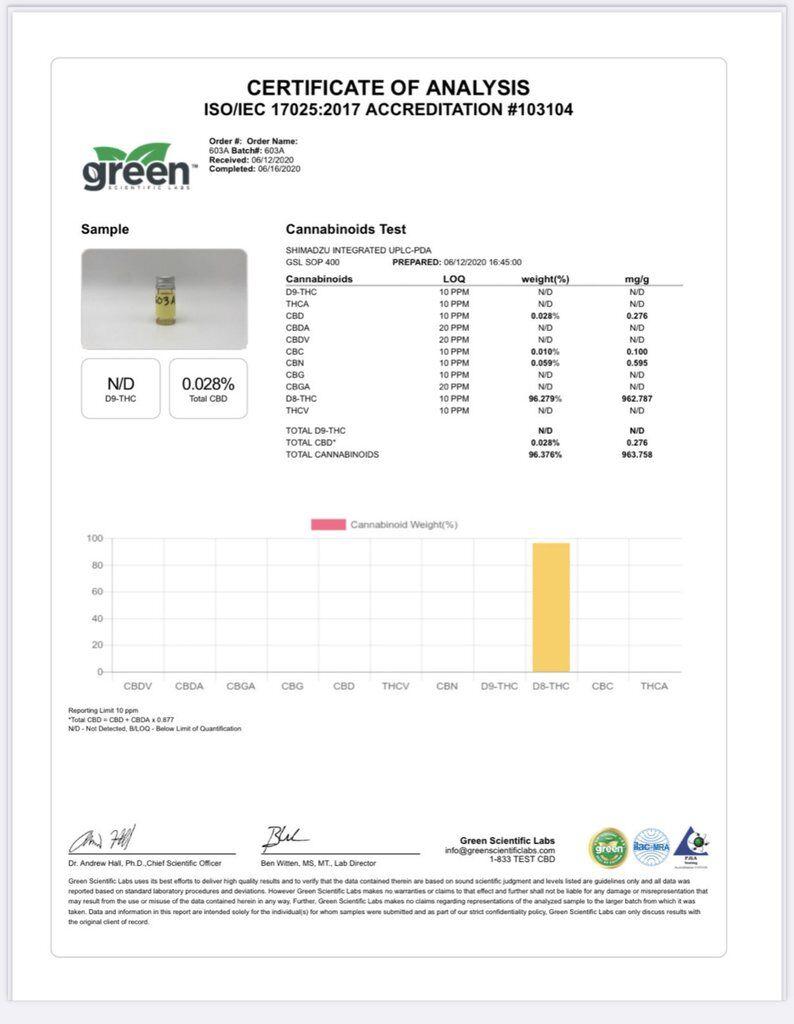 PharmaCBD Delta-8-THC COA